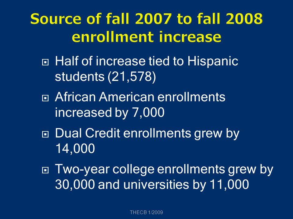  Half of increase tied to Hispanic students (21,578)  African American enrollments increased by 7,000  Dual Credit enrollments grew by 14,000  Two-year college enrollments grew by 30,000 and universities by 11,000 THECB 1/2009