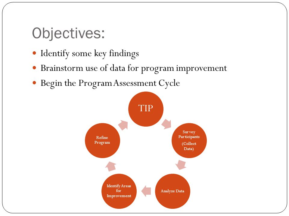 Objectives: Identify some key findings Brainstorm use of data for program improvement Begin the Program Assessment Cycle TIP Survey Participants (Coll