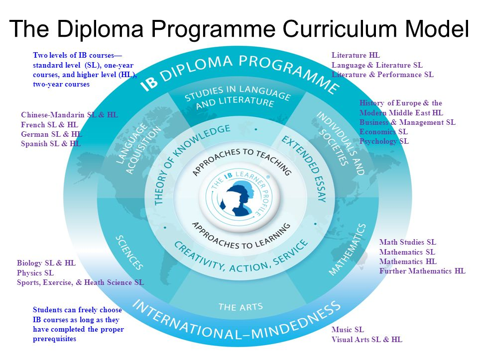 The Diploma Programme Curriculum Model Literature HL Language & Literature SL Literature & Performance SL History of Europe & the Modern Middle East H