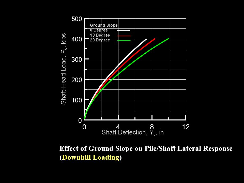 Effect of Ground Slope on Pile/Shaft Lateral Response (Downhill Loading)