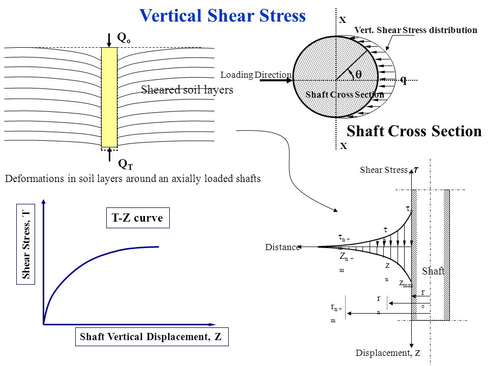 Deformations in soil layers around an axially loaded shafts QoQo QTQT Sheared soil layers Loading Direction  q X X Vert.