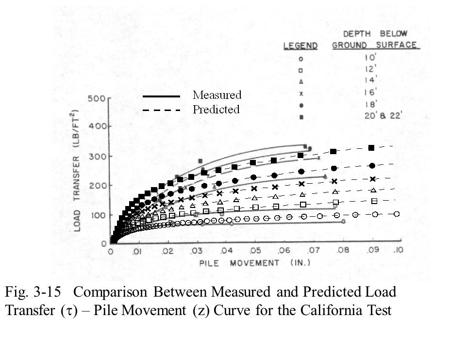Fig. 3-15 Comparison Between Measured and Predicted Load Transfer (  ) – Pile Movement (z) Curve for the California Test