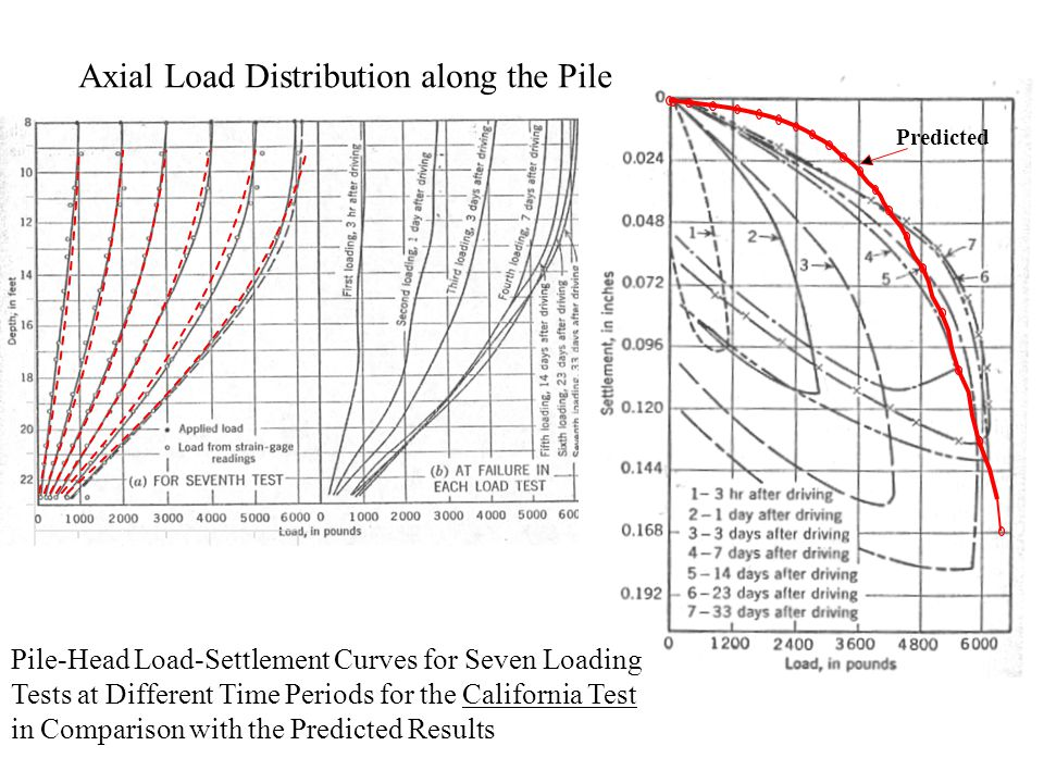 Predicted Pile-Head Load-Settlement Curves for Seven Loading Tests at Different Time Periods for the California Test in Comparison with the Predicted Results Axial Load Distribution along the Pile