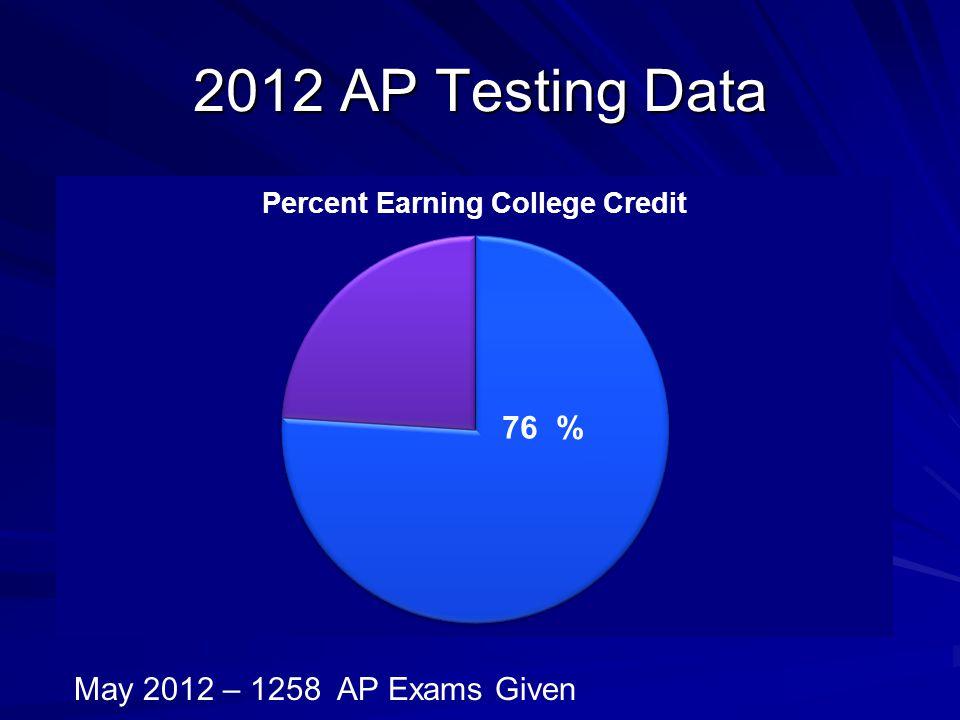 2012 AP Testing Data May 2012 – 1258 AP Exams Given