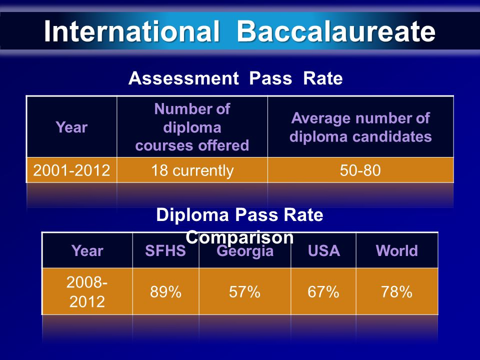 International Baccalaureate Diploma Pass Rate Comparison Assessment Pass Rate