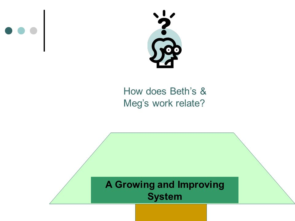 How does Beth's & Meg's work relate A Growing and Improving System