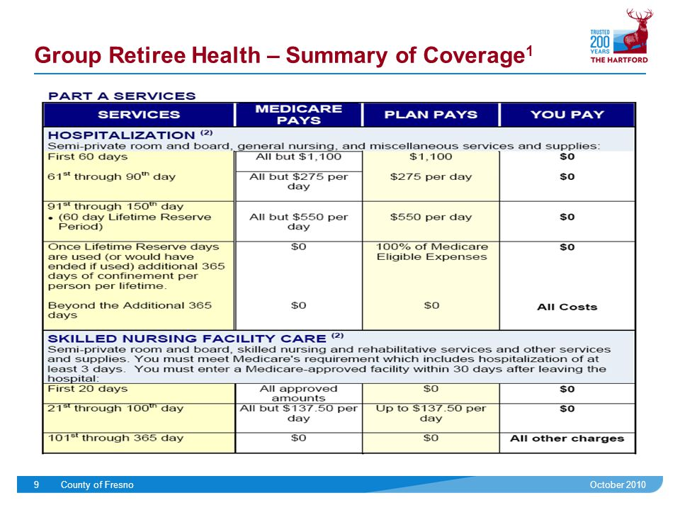 October 2010County of Fresno9 Group Retiree Health – Summary of Coverage 1