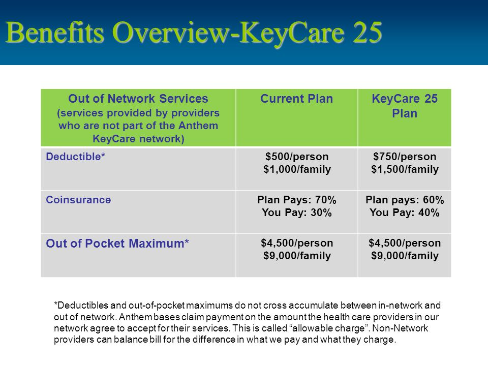 Benefits Overview-KeyCare 25 Out of Network Services (services provided by providers who are not part of the Anthem KeyCare network) Current PlanKeyCare 25 Plan Deductible*$500/person $1,000/family $750/person $1,500/family CoinsurancePlan Pays: 70% You Pay: 30% Plan pays: 60% You Pay: 40% Out of Pocket Maximum* $4,500/person $9,000/family $4,500/person $9,000/family *Deductibles and out-of-pocket maximums do not cross accumulate between in-network and out of network.