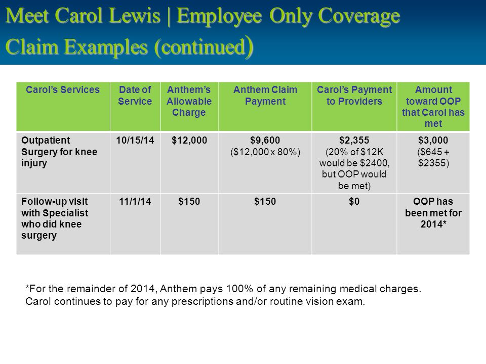 Meet Carol Lewis | Employee Only Coverage Claim Examples (continued ) Carol's ServicesDate of Service Anthem's Allowable Charge Anthem Claim Payment Carol's Payment to Providers Amount toward OOP that Carol has met Outpatient Surgery for knee injury 10/15/14$12,000$9,600 ($12,000 x 80%) $2,355 (20% of $12K would be $2400, but OOP would be met) $3,000 ($645 + $2355) Follow-up visit with Specialist who did knee surgery 11/1/14$150 $0OOP has been met for 2014* *For the remainder of 2014, Anthem pays 100% of any remaining medical charges.