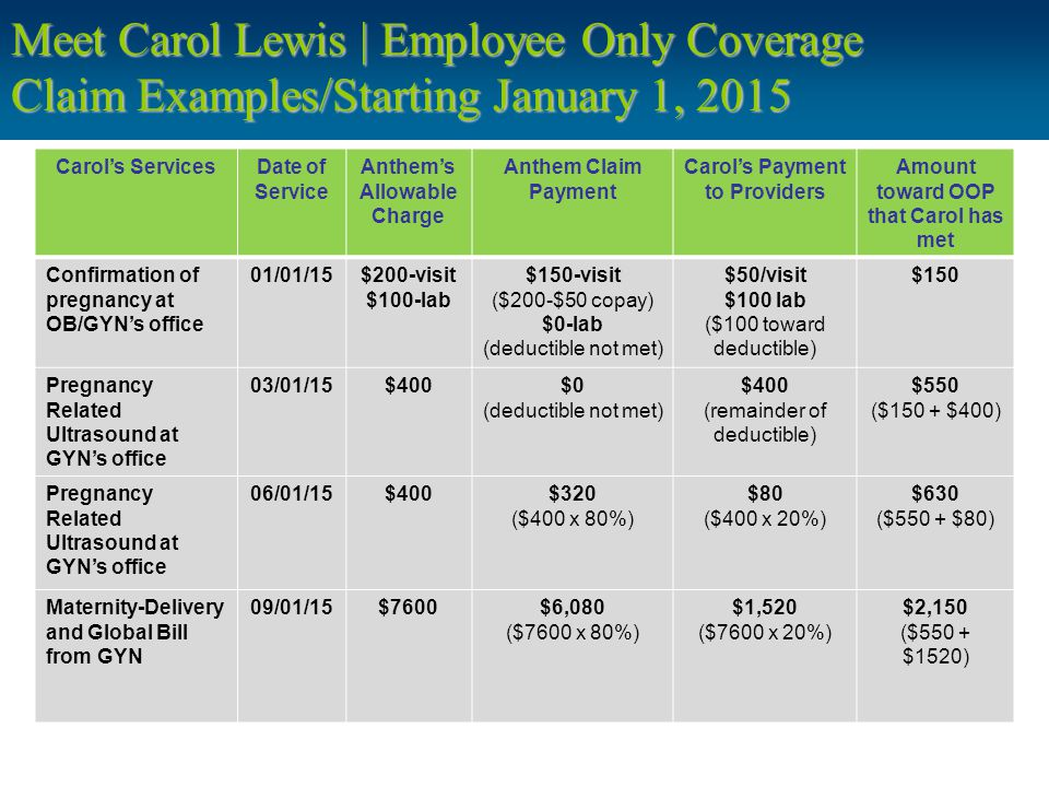 Meet Carol Lewis | Employee Only Coverage Claim Examples/Starting January 1, 2015 Carol's ServicesDate of Service Anthem's Allowable Charge Anthem Claim Payment Carol's Payment to Providers Amount toward OOP that Carol has met Confirmation of pregnancy at OB/GYN's office 01/01/15$200-visit $100-lab $150-visit ($200-$50 copay) $0-lab (deductible not met) $50/visit $100 lab ($100 toward deductible) $150 Pregnancy Related Ultrasound at GYN's office 03/01/15$400$0 (deductible not met) $400 (remainder of deductible) $550 ($150 + $400) Pregnancy Related Ultrasound at GYN's office 06/01/15$400$320 ($400 x 80%) $80 ($400 x 20%) $630 ($550 + $80) Maternity-Delivery and Global Bill from GYN 09/01/15$7600$6,080 ($7600 x 80%) $1,520 ($7600 x 20%) $2,150 ($550 + $1520)