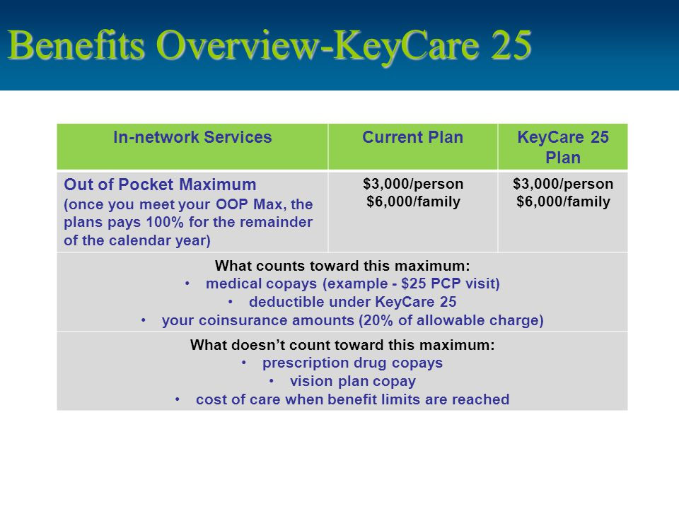 Benefits Overview-KeyCare 25 In-network ServicesCurrent PlanKeyCare 25 Plan Out of Pocket Maximum (once you meet your OOP Max, the plans pays 100% for the remainder of the calendar year) $3,000/person $6,000/family $3,000/person $6,000/family What counts toward this maximum: medical copays (example - $25 PCP visit) deductible under KeyCare 25 your coinsurance amounts (20% of allowable charge) What doesn't count toward this maximum: prescription drug copays vision plan copay cost of care when benefit limits are reached