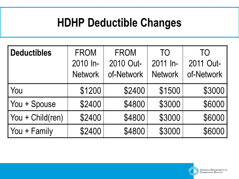 HDHP Deductible Changes Deductibles FROM 2010 In- Network FROM 2010 Out- of-Network TO 2011 In- Network TO 2011 Out- of-Network You $1200$2400$1500$3000 You + Spouse $2400$4800$3000$6000 You + Child(ren) $2400$4800$3000$6000 You + Family $2400$4800$3000$6000