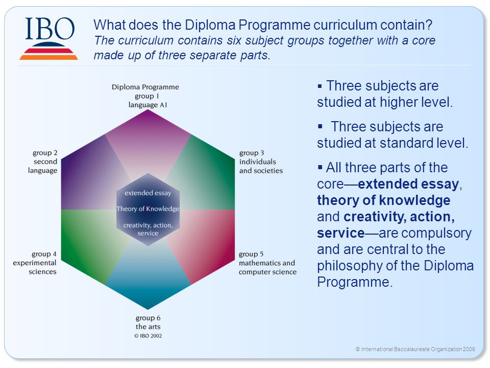 © International Baccalaureate Organization 2006 What does the Diploma Programme curriculum contain.
