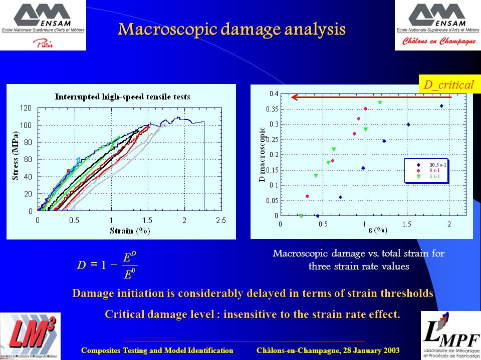 Composites Testing and Model Identification Châlons-en-Champagne, 28 January 2003 Macroscopic damage analysis Macroscopic damage vs.