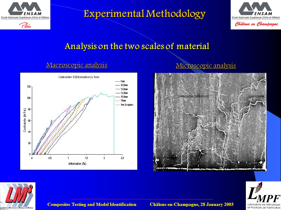 Composites Testing and Model Identification Châlons-en-Champagne, 28 January 2003 Experimental Methodology Analysis on the two scales of material Macroscopic analysis Microscopic analysis