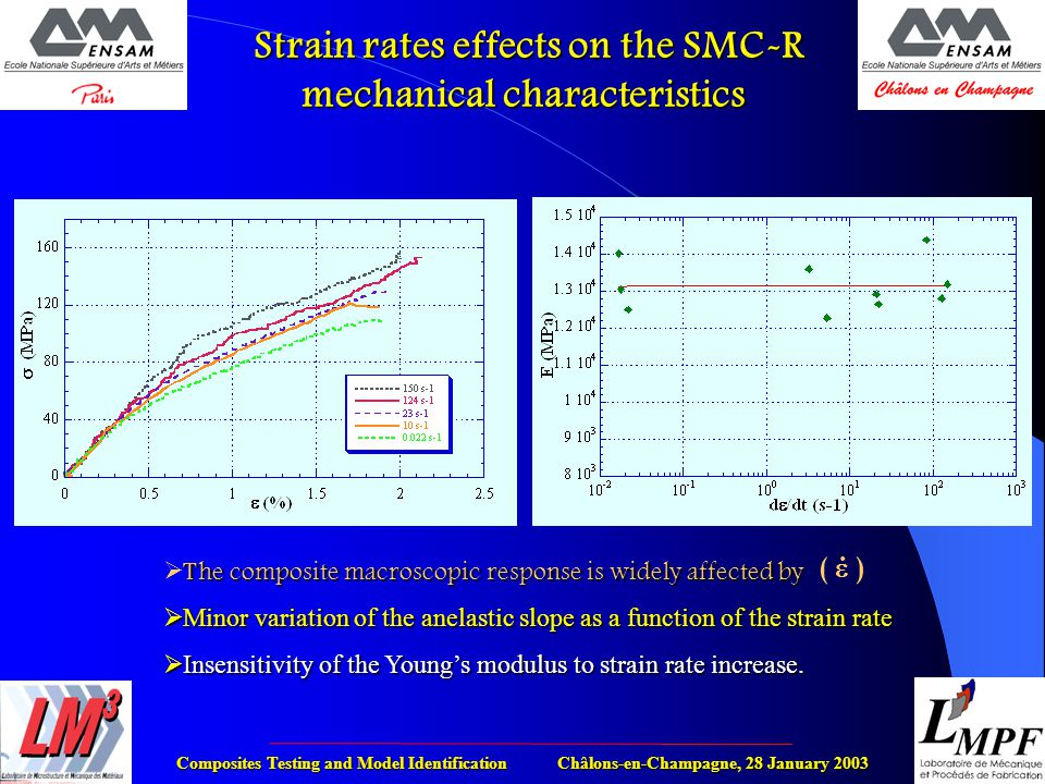 Composites Testing and Model Identification Châlons-en-Champagne, 28 January 2003 Strain rates effects on the SMC-R mechanical characteristics Strain rates effects on the SMC-R mechanical characteristics The composite macroscopic response is widely affected by  The composite macroscopic response is widely affected by  Minor variation of the anelastic slope as a function of the strain rate  Insensitivity of the Young's modulus to strain rate increase.