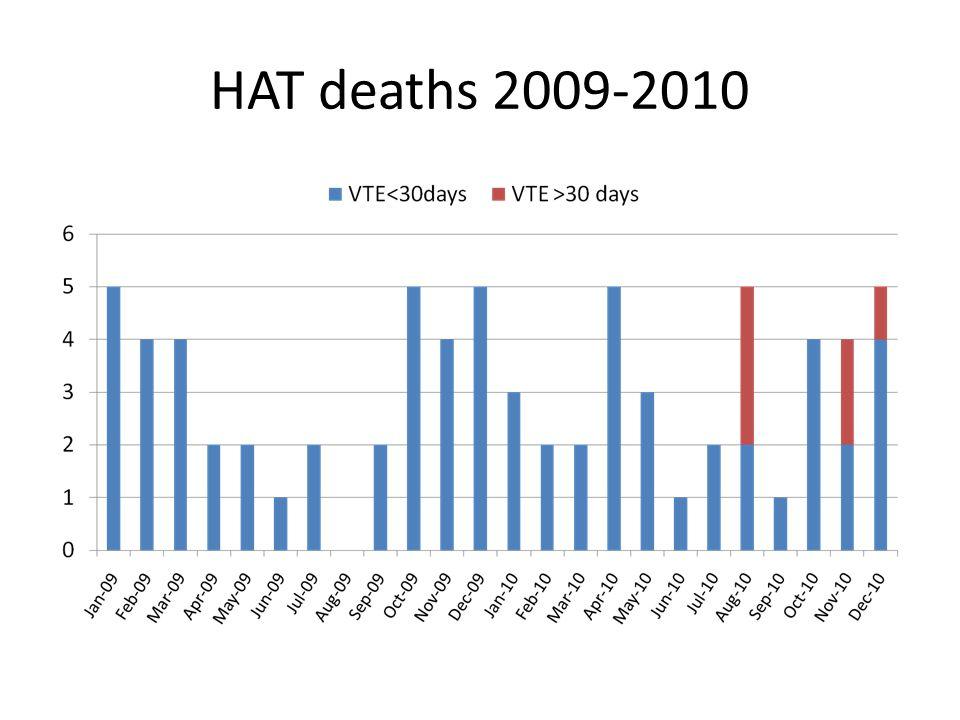 HAT deaths 2009-2010