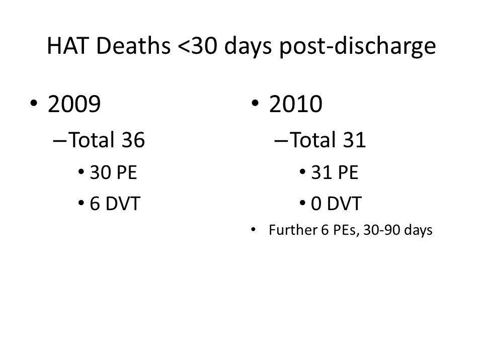 HAT Deaths <30 days post-discharge 2009 – Total 36 30 PE 6 DVT 2010 – Total 31 31 PE 0 DVT Further 6 PEs, 30-90 days