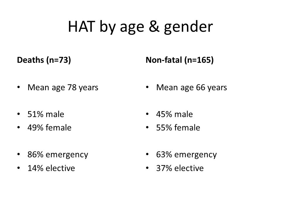 HAT by age & gender Deaths (n=73) Mean age 78 years 51% male 49% female 86% emergency 14% elective Non-fatal (n=165) Mean age 66 years 45% male 55% fe