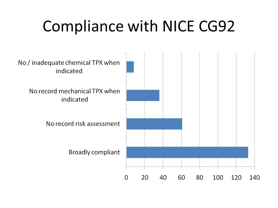 Compliance with NICE CG92