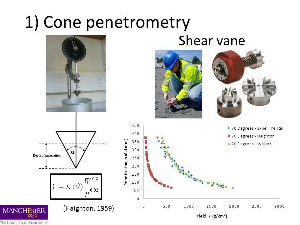 1) Cone penetrometry Shear vane (Haighton, 1959)