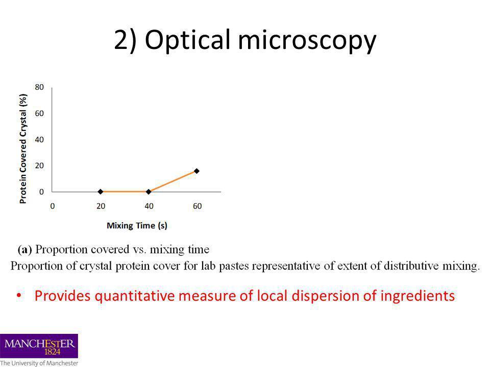 Provides quantitative measure of local dispersion of ingredients