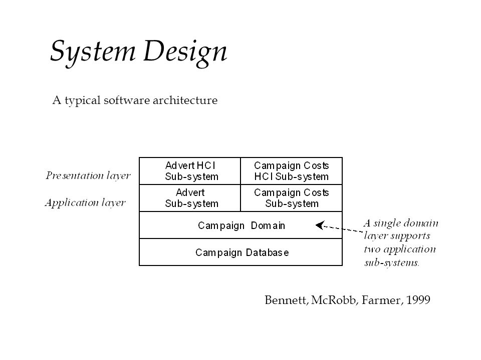 COMP1007 Introduction to Requirements Analysis © Copyright De Montfort University 2002 All Rights Reserved System Design A typical software architectu
