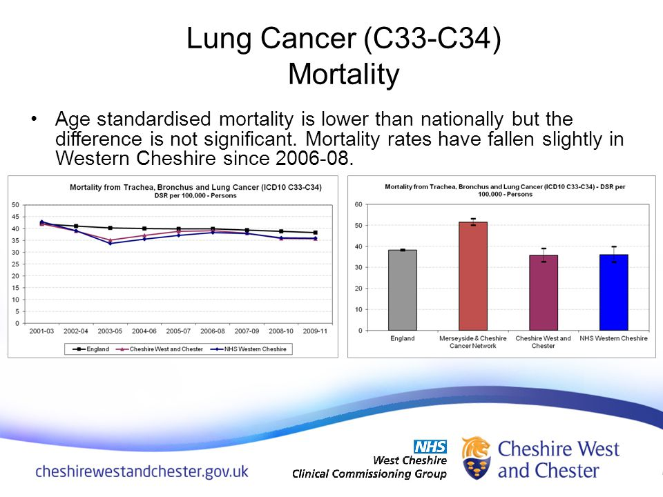 Age standardised mortality is lower than nationally but the difference is not significant. Mortality rates have fallen slightly in Western Cheshire si