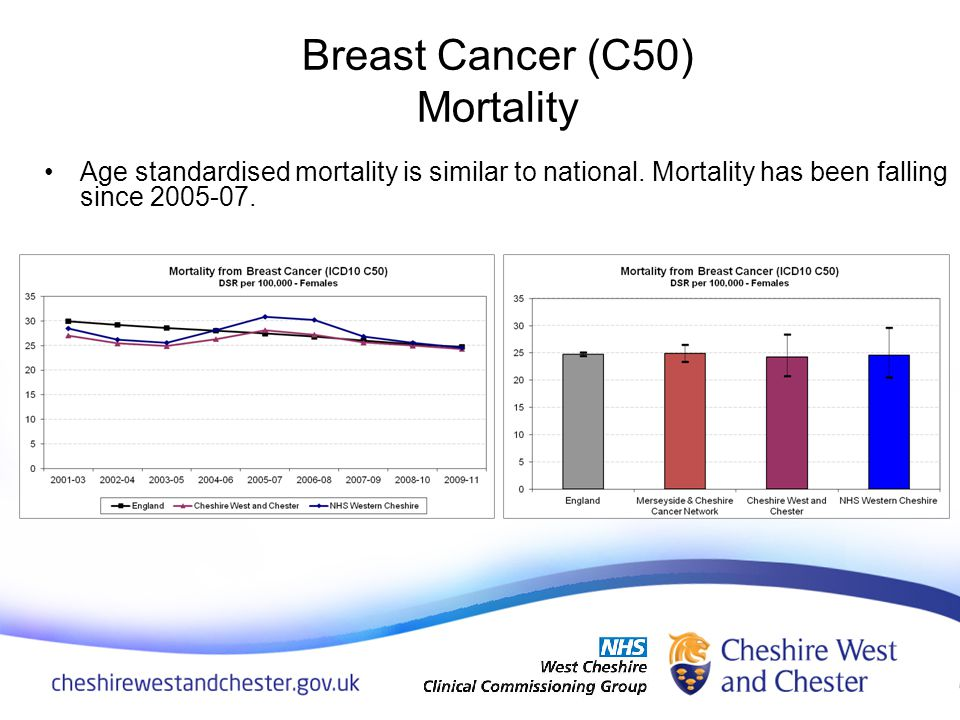 Age standardised mortality is similar to national. Mortality has been falling since 2005-07. Breast Cancer (C50) Mortality