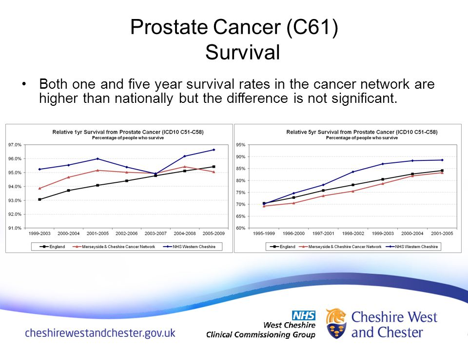 Both one and five year survival rates in the cancer network are higher than nationally but the difference is not significant.