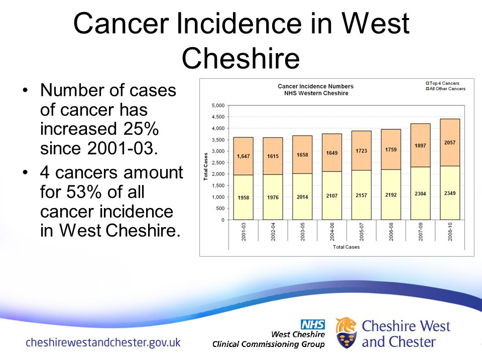 Cancer Incidence in West Cheshire Number of cases of cancer has increased 25% since 2001-03.