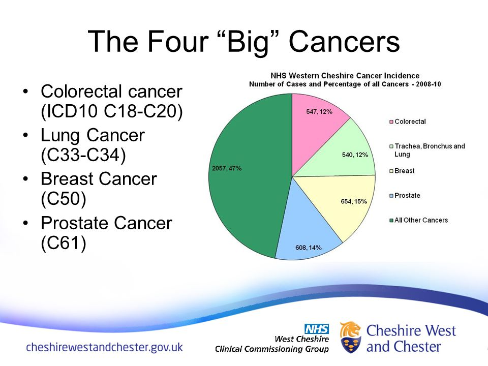 The vast majority of cases of these cancers occurred in people aged over 60.