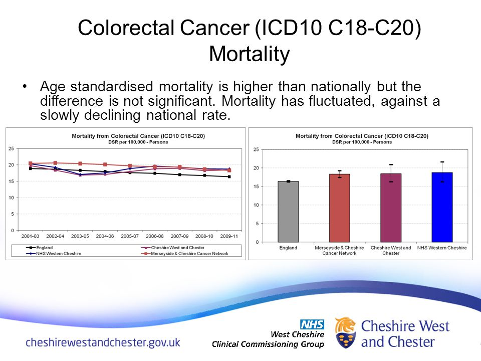 Age standardised mortality is higher than nationally but the difference is not significant. Mortality has fluctuated, against a slowly declining natio