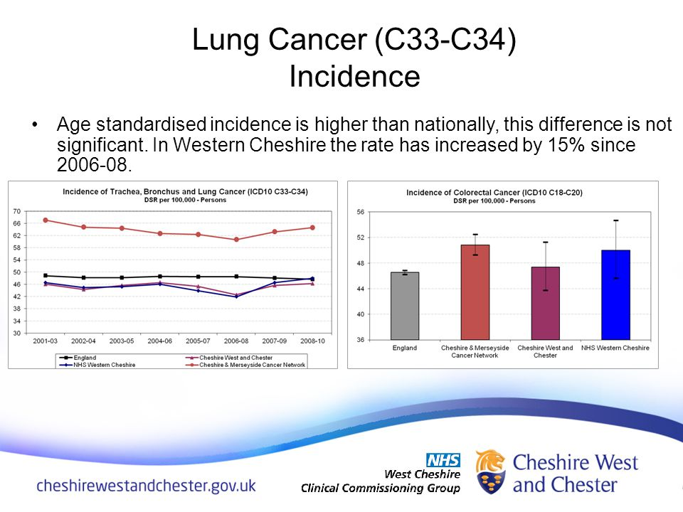 Age standardised incidence is higher than nationally, this difference is not significant. In Western Cheshire the rate has increased by 15% since 2006