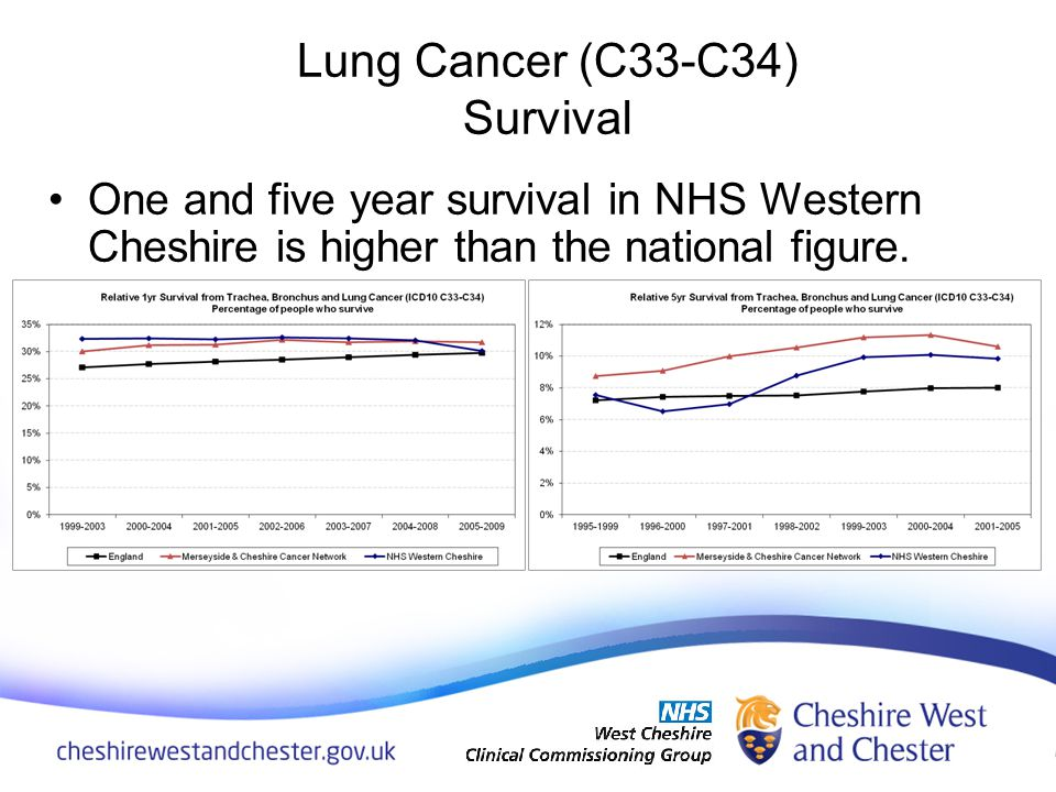 One and five year survival in NHS Western Cheshire is higher than the national figure. Lung Cancer (C33-C34) Survival