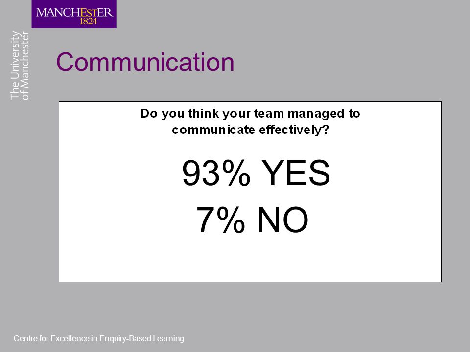 Centre for Excellence in Enquiry-Based Learning Communication 93% YES 7% NO
