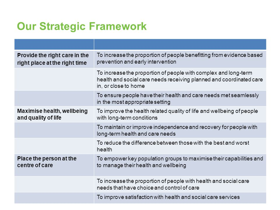 Our Strategic Framework Provide the right care in the right place at the right time To increase the proportion of people benefitting from evidence bas