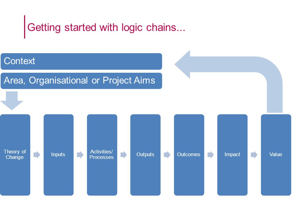 Getting started with logic chains...