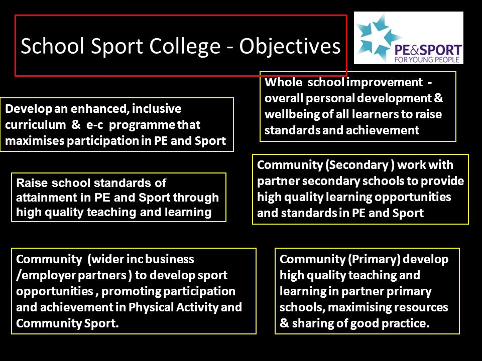 Raise school standards of attainment in PE and Sport through high quality teaching and learning Develop an enhanced, inclusive curriculum & e-c progra