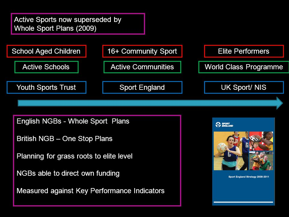 Active Sports now superseded by Whole Sport Plans (2009) English NGBs - Whole Sport Plans British NGB – One Stop Plans Planning for grass roots to eli