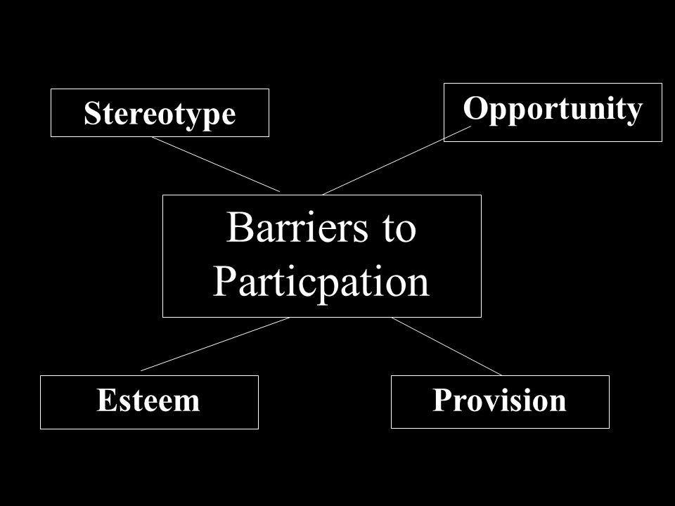 Barriers to Particpation Stereotype Esteem Opportunity Provision