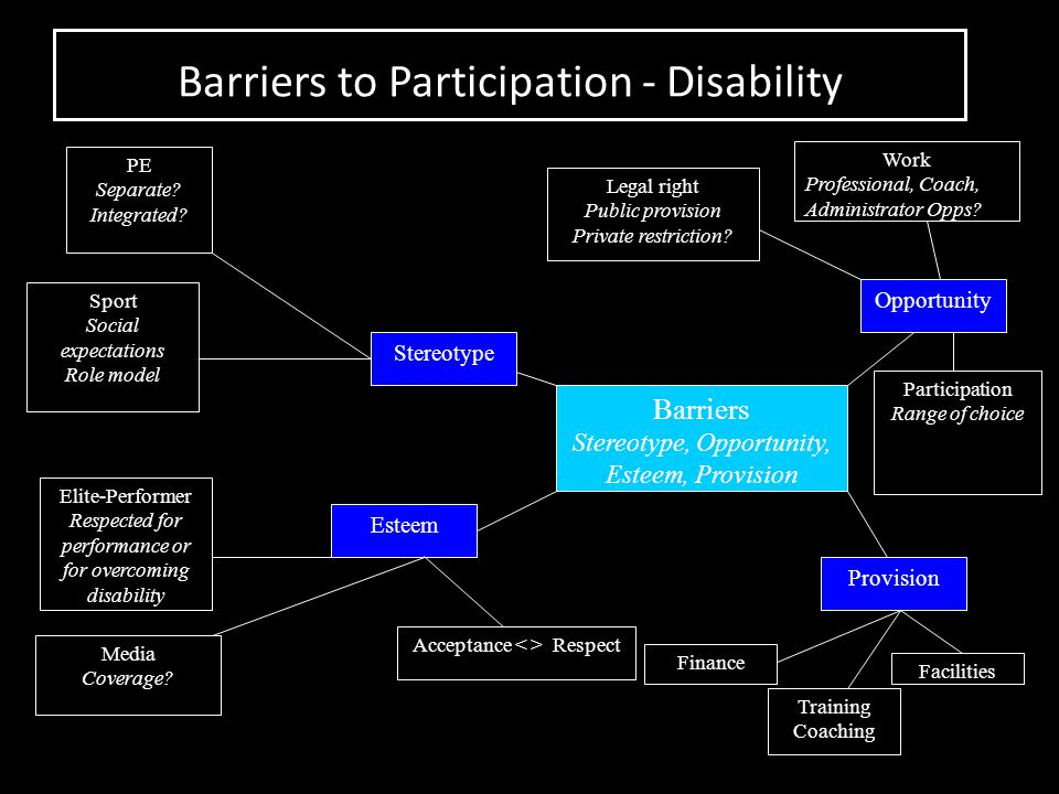 Barriers to Participation - Disability Barriers Stereotype, Opportunity, Esteem, Provision Stereotype Esteem Opportunity Provision PE Separate? Integr