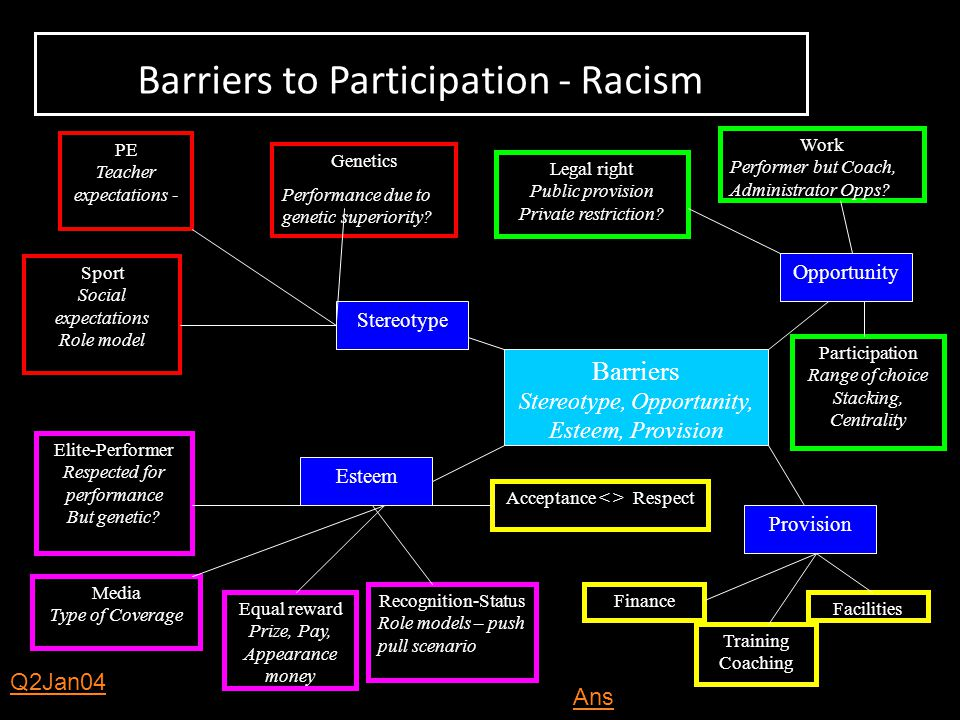 Barriers to Participation - Racism Barriers Stereotype, Opportunity, Esteem, Provision Stereotype Esteem Opportunity Provision PE Teacher expectations
