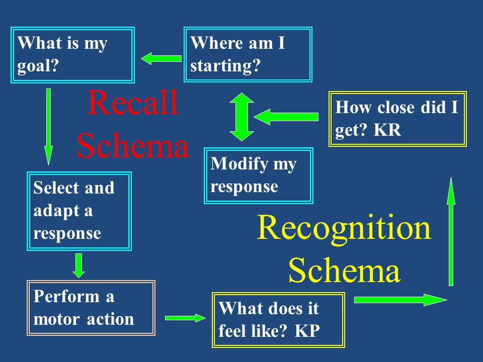 Recognition Schema Recall Schema Initial Conditions Where we are – knowledge of environment Body Position Limb Position Response Specification What ha