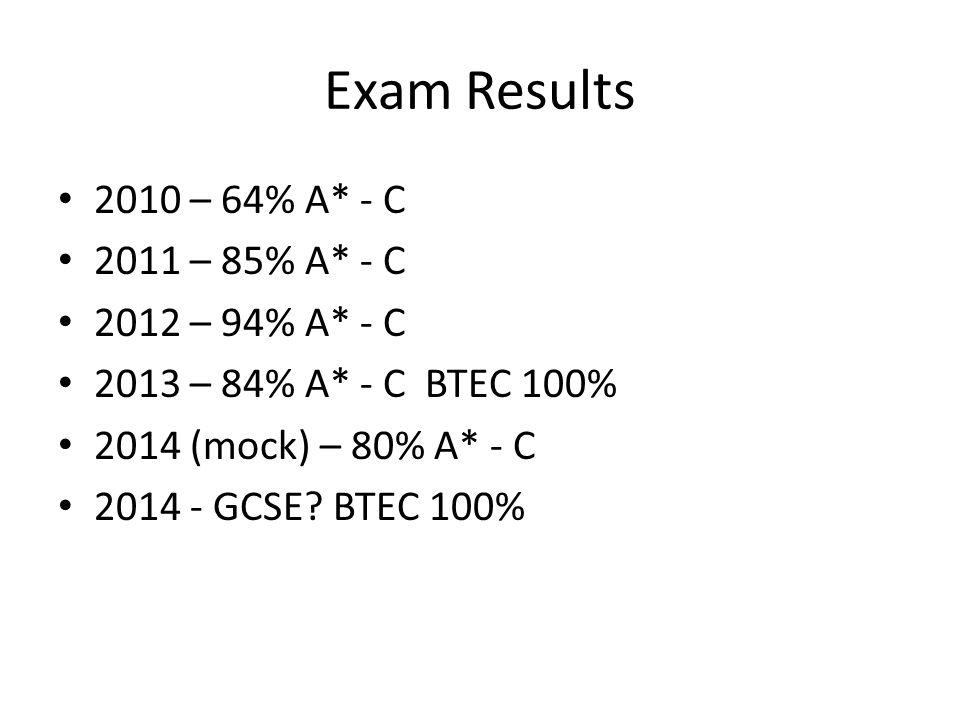 Exam Results 2010 – 64% A* - C 2011 – 85% A* - C 2012 – 94% A* - C 2013 – 84% A* - C BTEC 100% 2014 (mock) – 80% A* - C 2014 - GCSE.