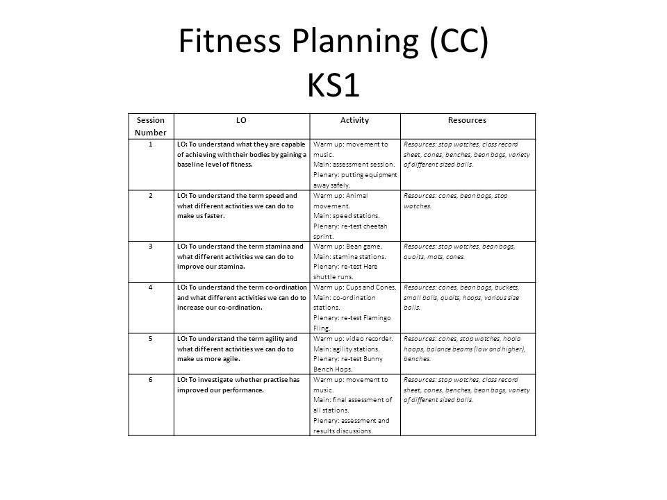 Fitness Planning (CC) KS1 Session Number LOActivityResources 1 LO: To understand what they are capable of achieving with their bodies by gaining a baseline level of fitness.