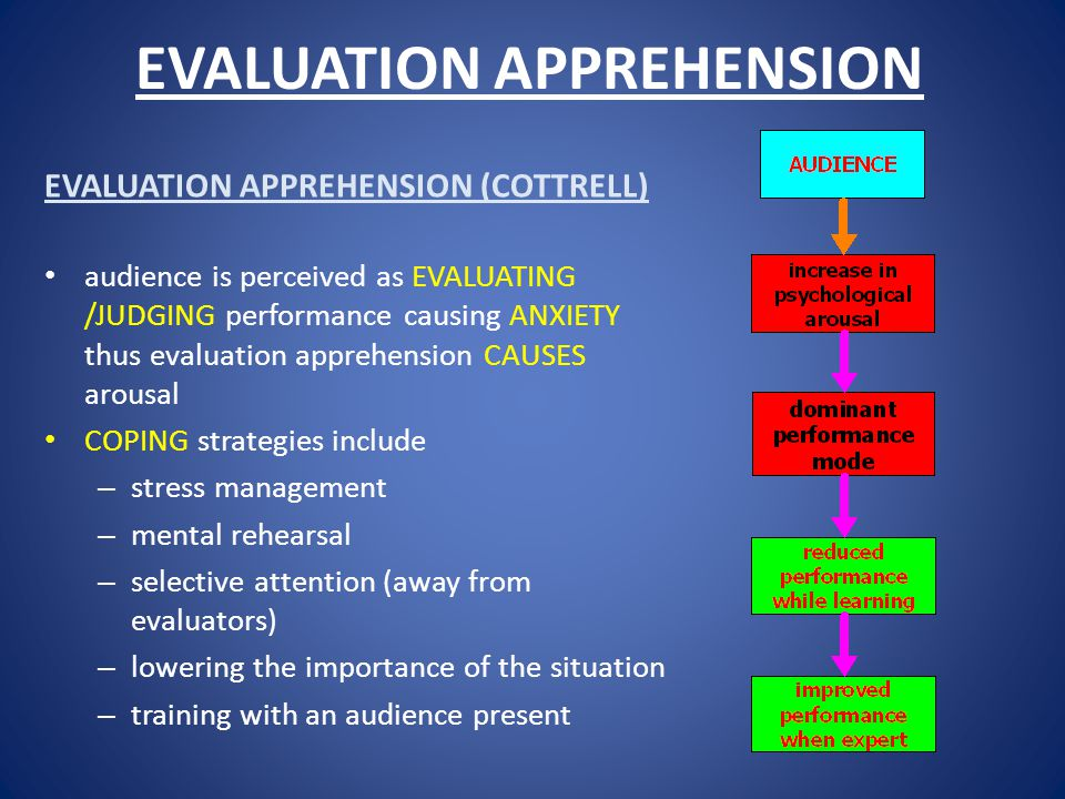 EVALUATION APPREHENSION EVALUATION APPREHENSION (COTTRELL) audience is perceived as EVALUATING /JUDGING performance causing ANXIETY thus evaluation apprehension CAUSES arousal COPING strategies include – stress management – mental rehearsal – selective attention (away from evaluators) – lowering the importance of the situation – training with an audience present