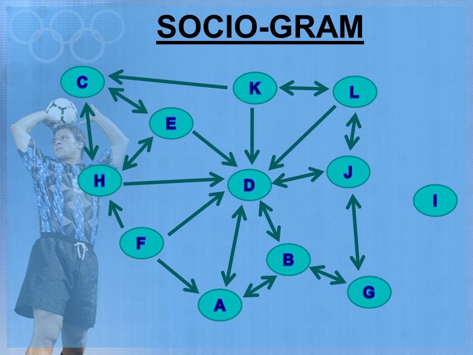 SOCIO-GRAM