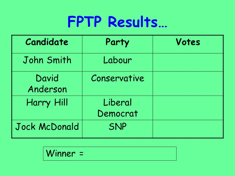 Class Election We will have 2 elections – one FPTP and one PR 2.PR – parties: Labour Conservative Liberal DemocratSNP