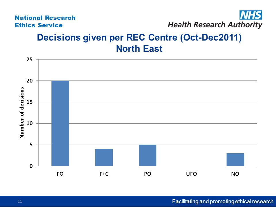 National Research Ethics Service Decisions given per REC Centre (Oct-Dec2011) North East Facilitating and promoting ethical research 11